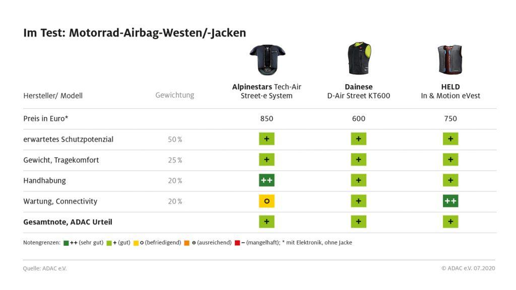 Airbag-Westen und Jacken im Test 2020